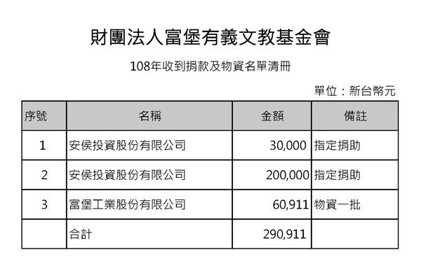 108年 活動紀錄 - 收到捐款及物資名單清冊
